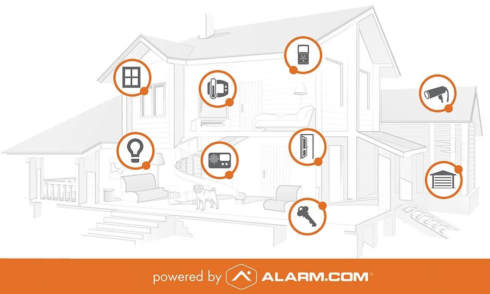 Home Security Automation Commercial Security Systems San